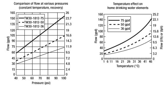 График зависимости производительности мембраны от давления и температуры воды